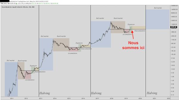 bitcoin cours euro)